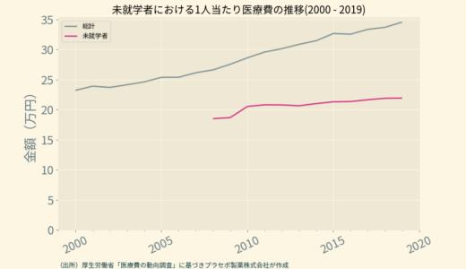 未就学者の医療費をグラフ化してみる(2008~2019)